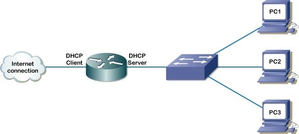 O que é DHCP e para que serve